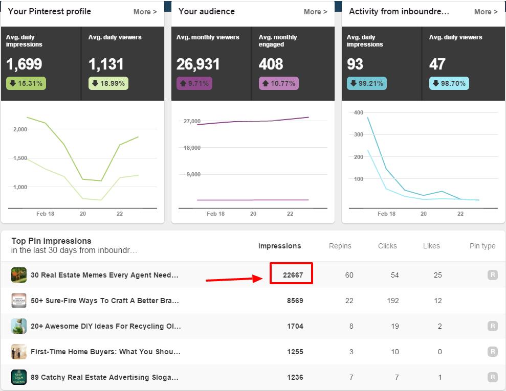 Real Estate Pinterest Analytics